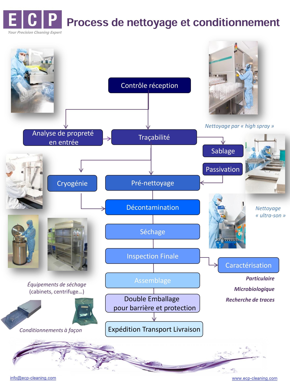 Dispositif médical2